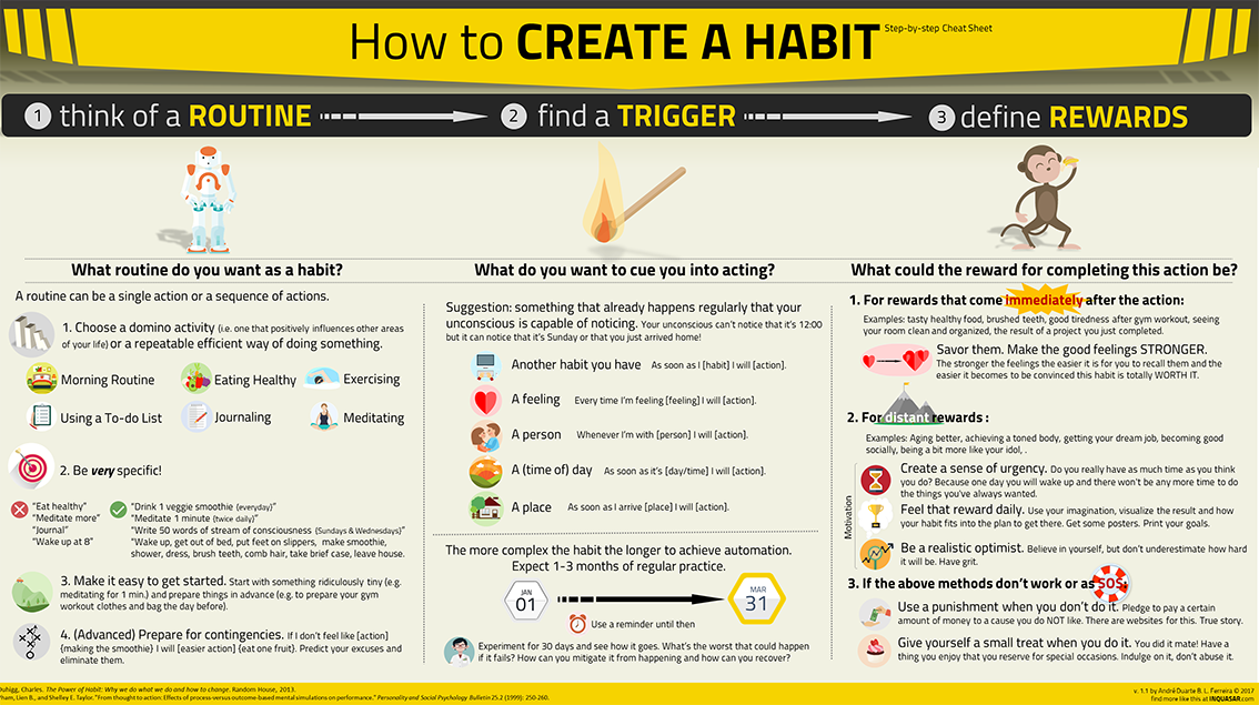 How to Create a Habit - inforgraphic cheat sheet
