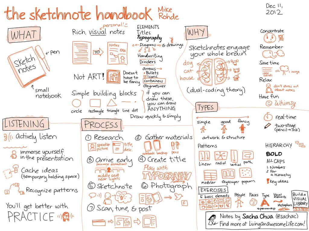 sasha chua awesome sketchnotes
