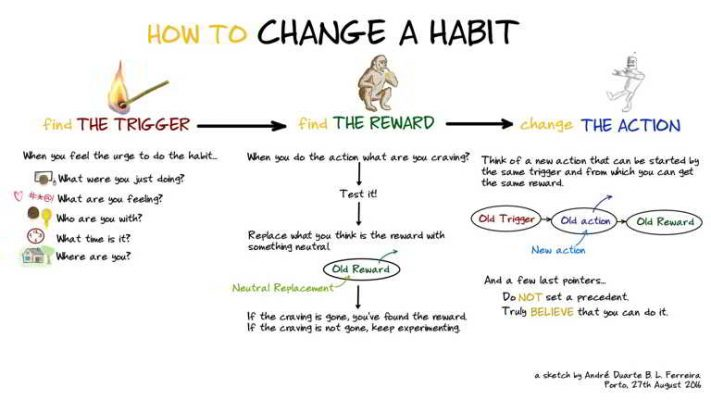 how to change a habit flowchart